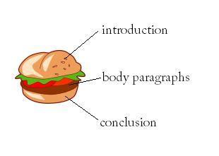 Diagram of a essay