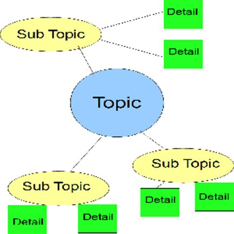 Essay Writing Tips - Creating A Diagram For Your Paper Ideas